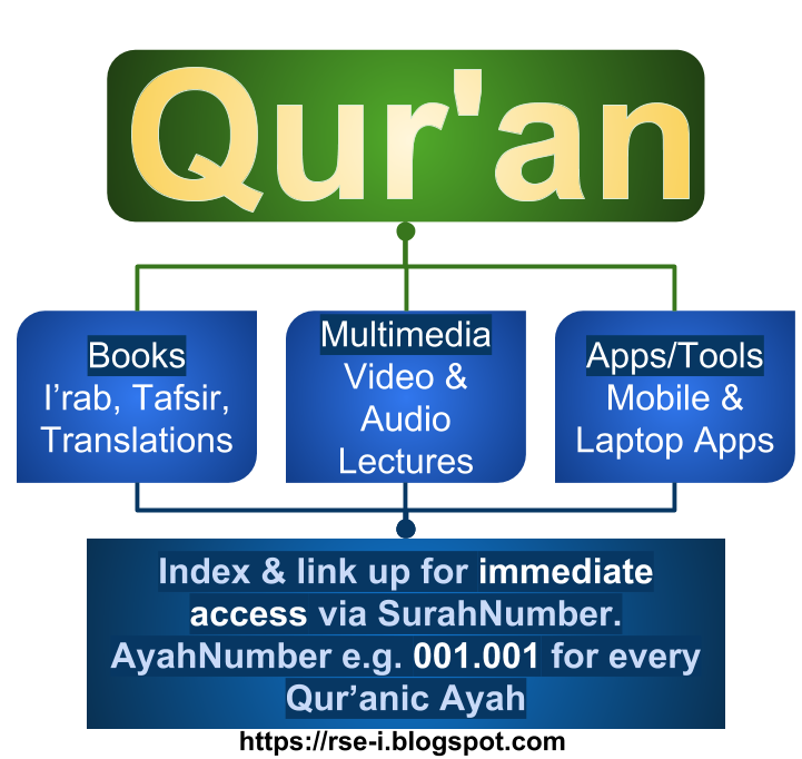 Qur'an Ayah by Ayah Indexing and Linking